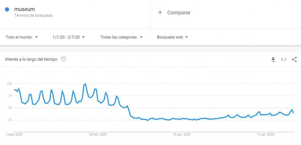 "Búsqueda de la palabra ""Museum"" en Google Trends"