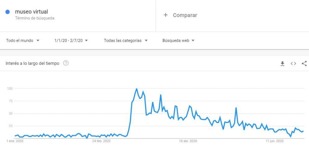 """Visión de la búsqueda de """"Museo Virtual"""" en Google Trends"""