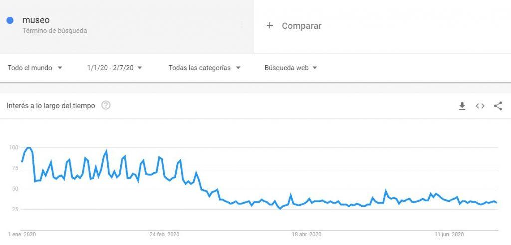"Búsqueda del término ""Museo"" en Google Trends"
