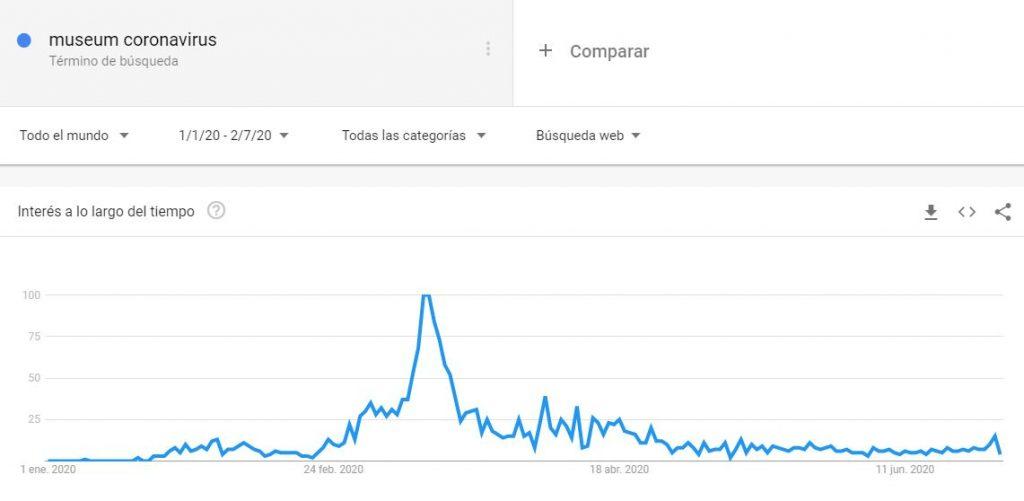 Búsqueda de Museum Coronavirus en Google