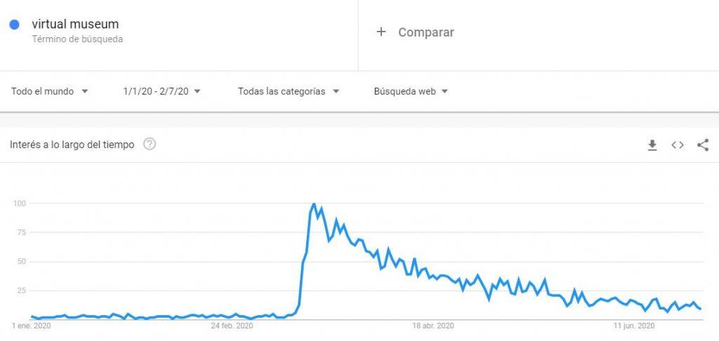 """Visión de la búsqueda de """"Virtual Museum"""" en Google Trends"""
