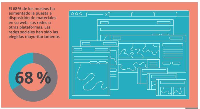Digitalización de contenidos durante la pandema informe del Observatorio de Museos Españoles